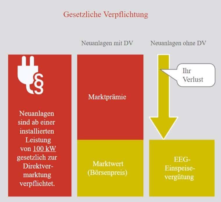 Direktvermarktung Photovoltaik gesetzliche Verpflichtung