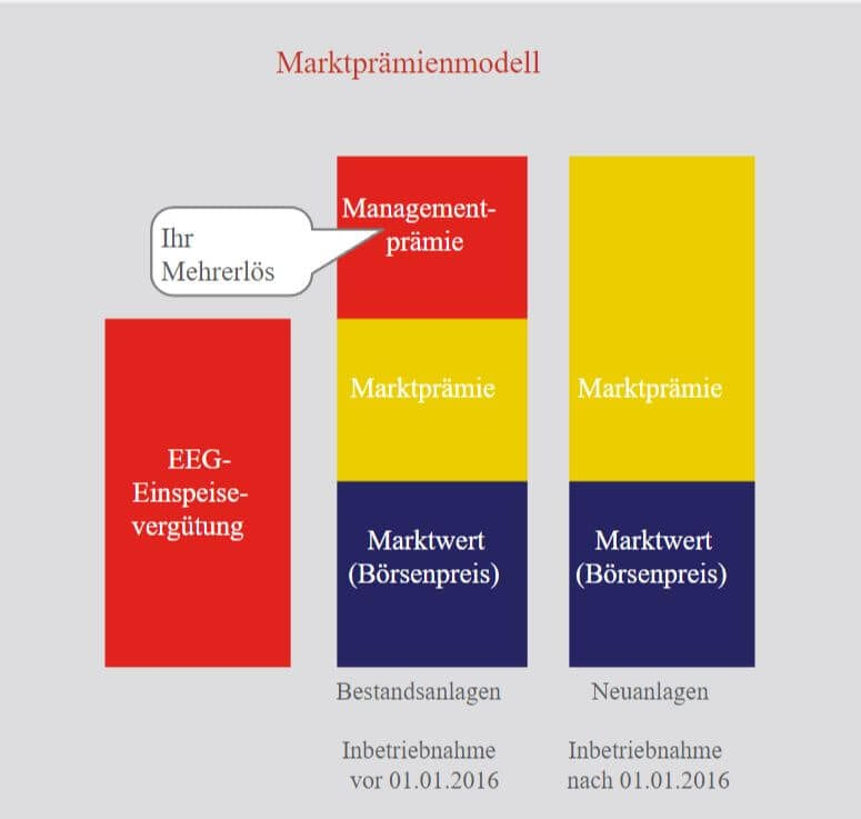 Direktvermarktung Photovoltaik Marktprämienmodell